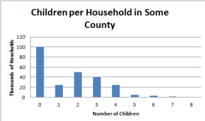 children per household